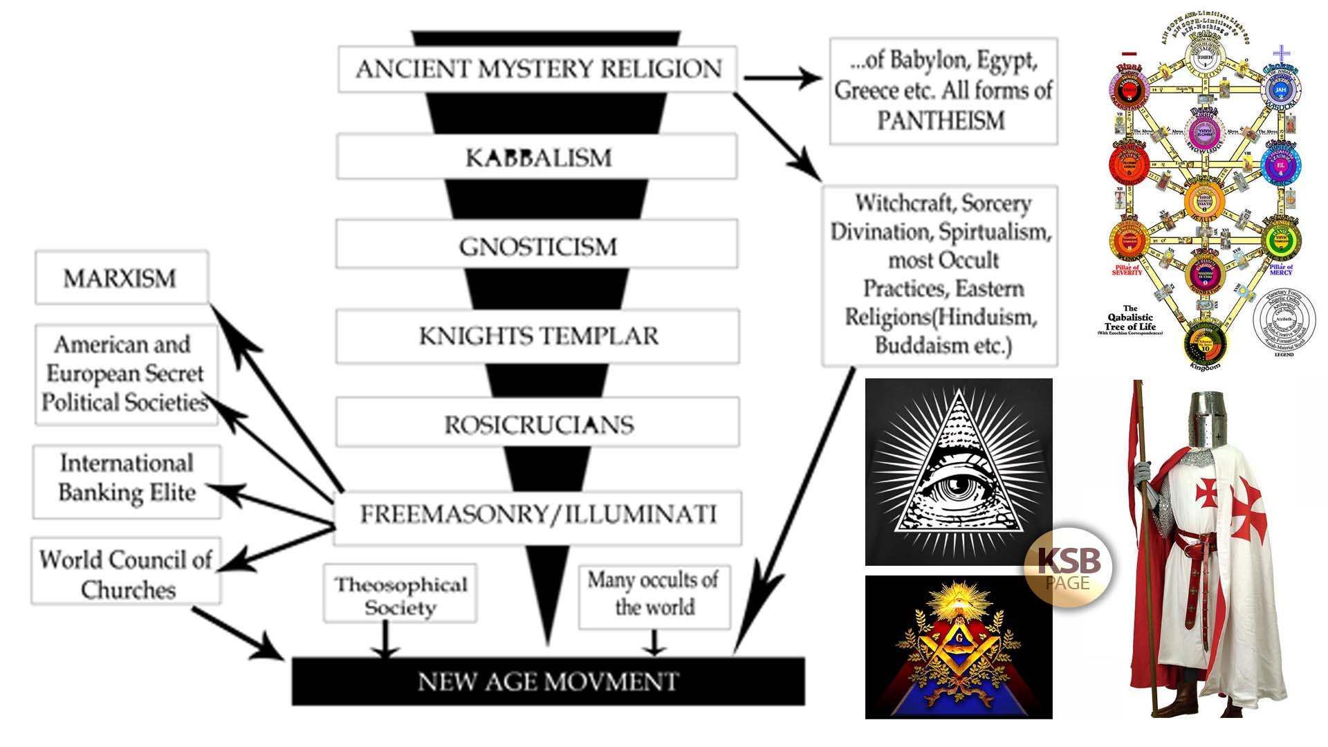 Babylon Templar Ill Freemasonry JPG